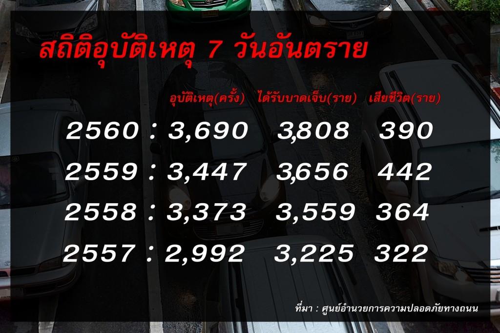 สถิติ1234567