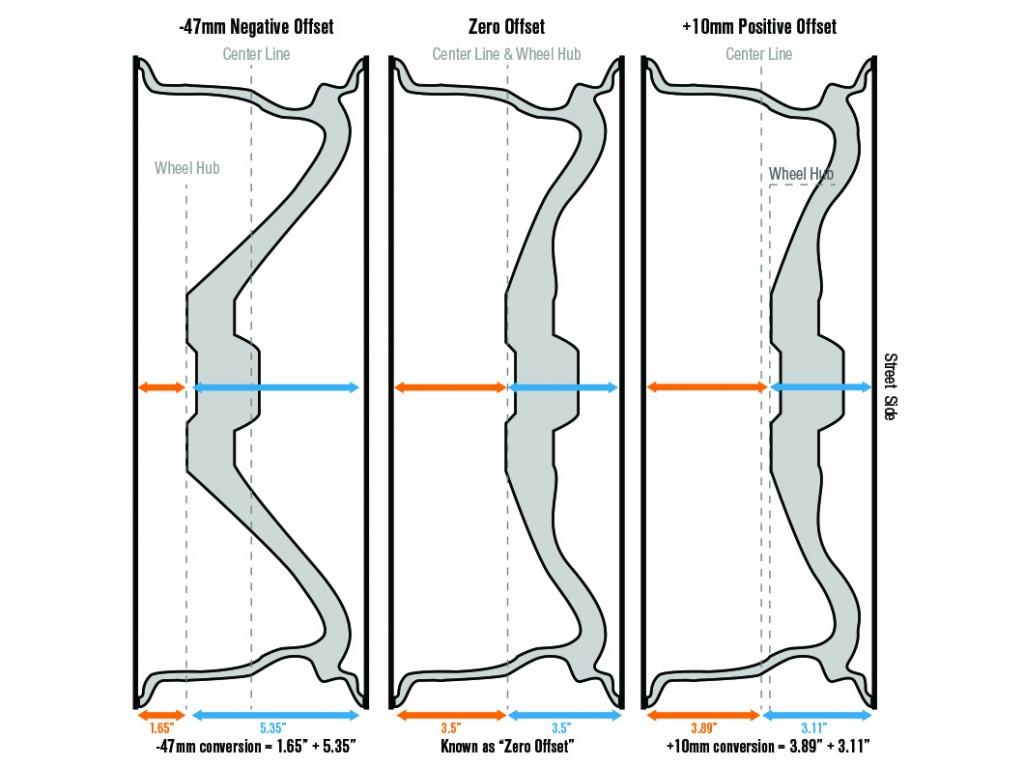 rim-offset-diagram