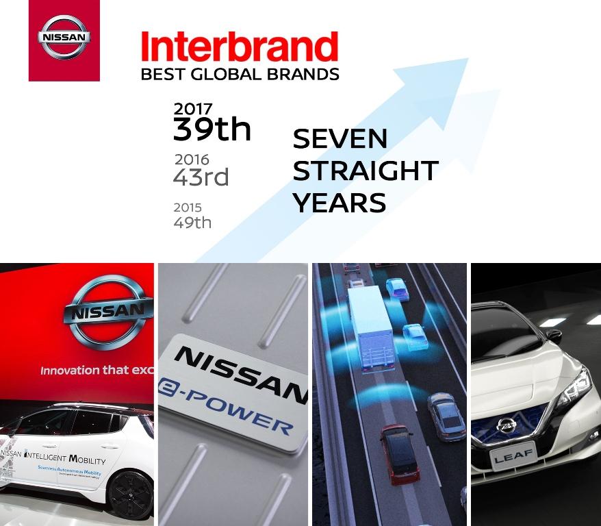 Inter Brand
