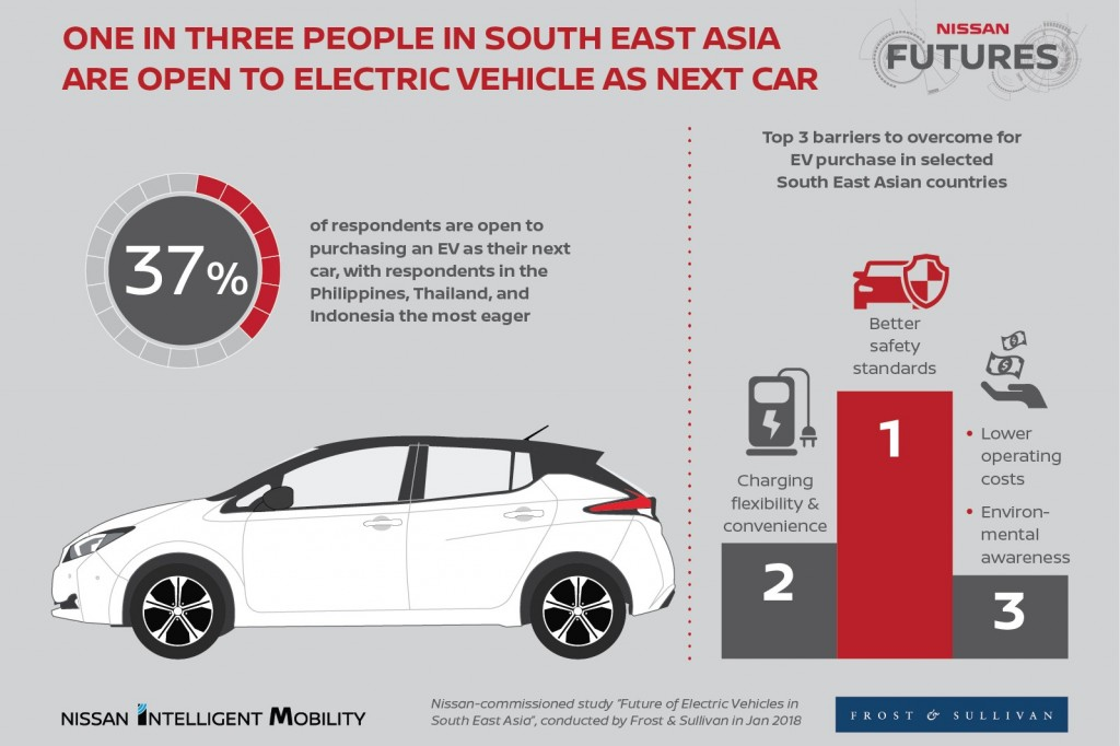 SINGAPORE (Feb. 6, 2018) Ð One in three Southeast Asian consumers planning to buy a car are open to purchasing an electric vehicle, a study shows. The finding demonstrates the regionÕs strong potential to speed up the electrification of mobility. The Nissan-commissioned study by Frost & Sullivan, titled ÒFuture of Electric Vehicles in Southeast Asia,Ó was released today in Singapore at Nissan Futures, a gathering of industry leaders, government officials and media.