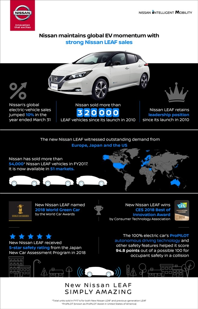 Strong Nissan LEAF sales drive global EV momentum