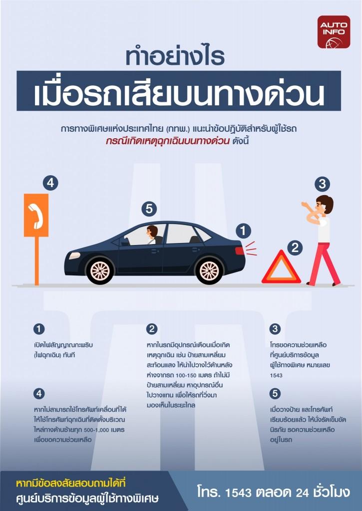 ทำอย่างไรเมือ่รถเสียบนทางด่วน_info