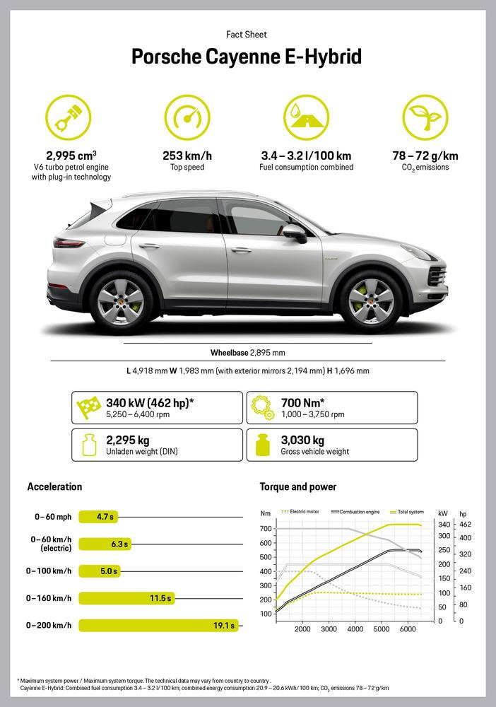 Fact Sheet_The new Porsche Cayenne E-Hybrid