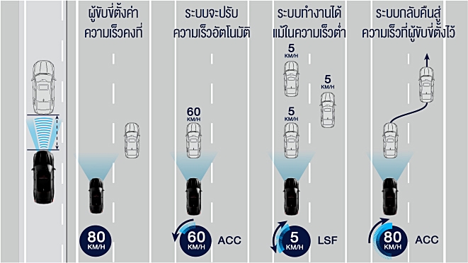 All-new Accord_Honda SENSING - ACC with LSF