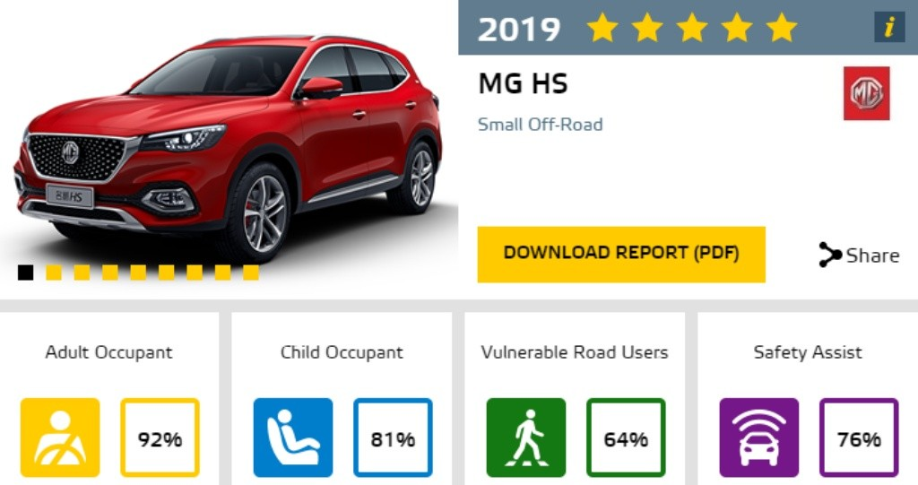 MG - Euro NCAP - Official NEW MG HS 2019 safety rating