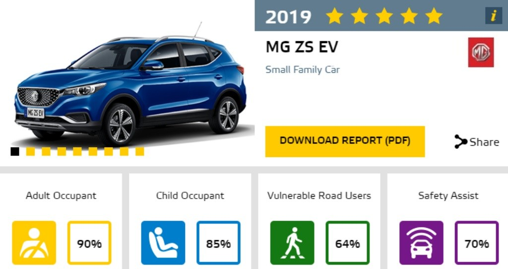 MG - Euro NCAP - Official  NEW MG ZS EV 2019 safety rating