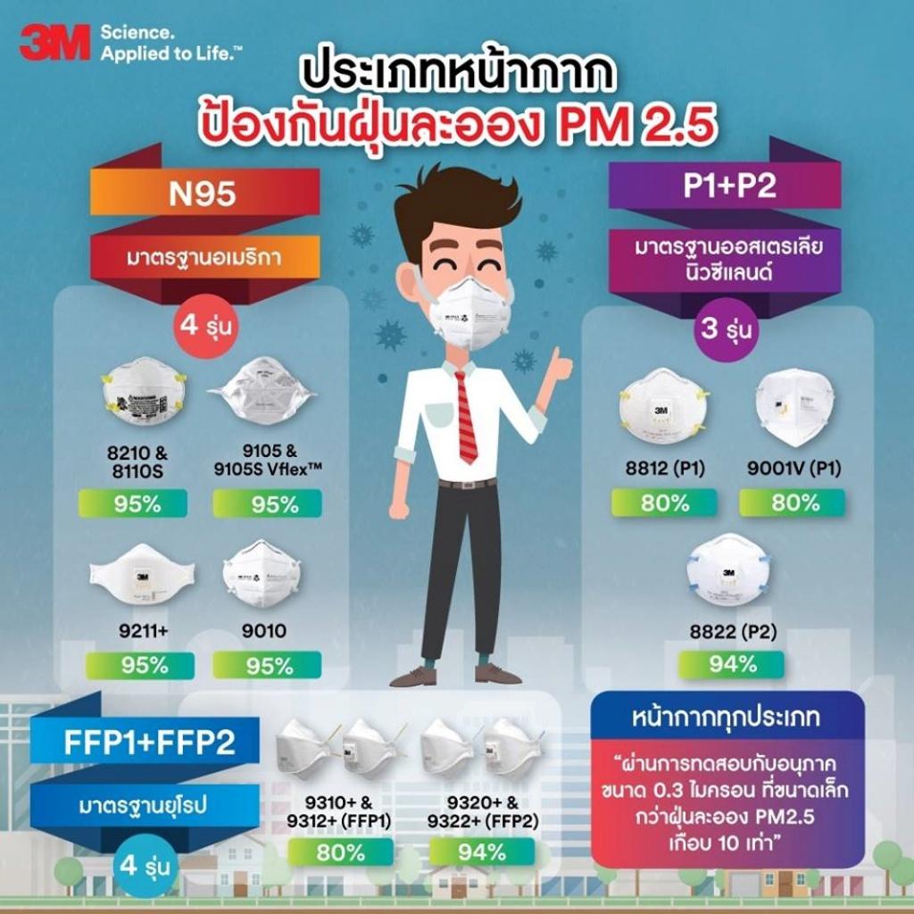 ประเภทหน้ากากป้องกันฝุ่นละออง PM2.5
