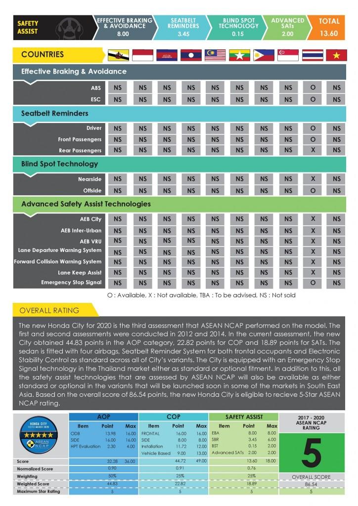 Honda-CITY-2020-Digital-Report-page-003