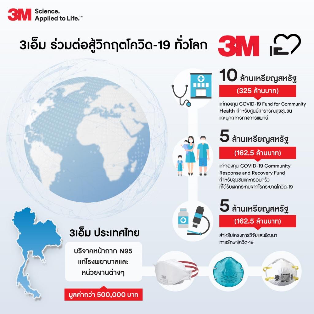 3M donation